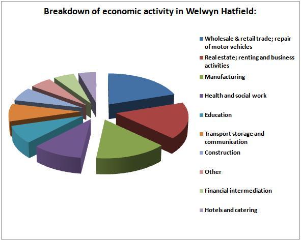 Welwyn Hatfield Economy